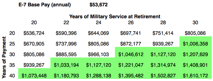 enlisted retirement pay table